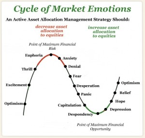 Investment Market Cycles
